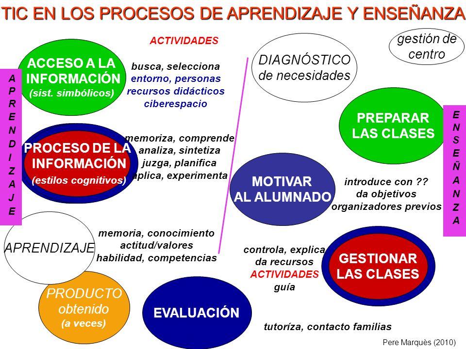 PRODUCTO obtenido (a veces) ACCESO A LA INFORMACIÓN (sist. simbólicos) EVALUACIÓN PROCESO DE LA INFORMACIÓN (estilos cognitivos) APRENDIZAJE memoriza,