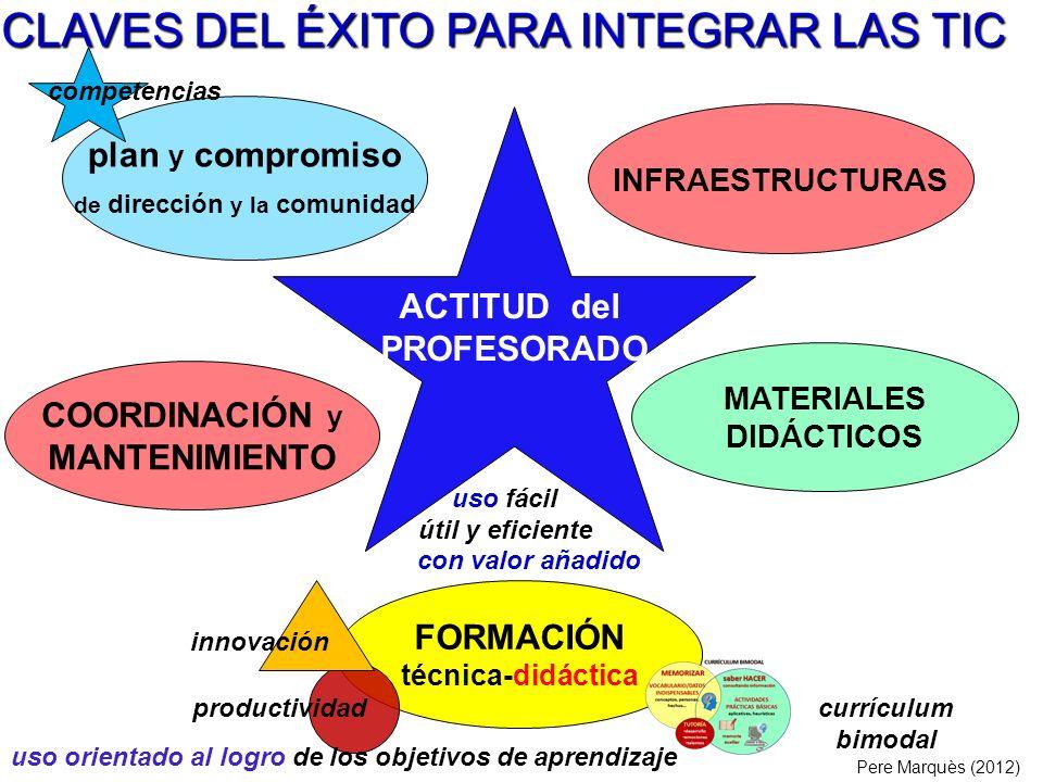 . ACTITUD del PROFESORADO COORDINACIÓN y MANTENIMIENTO INFRAESTRUCTURAS FORMACIÓN técnica-didáctica plan y compromiso de dirección y la comunidad CLAV
