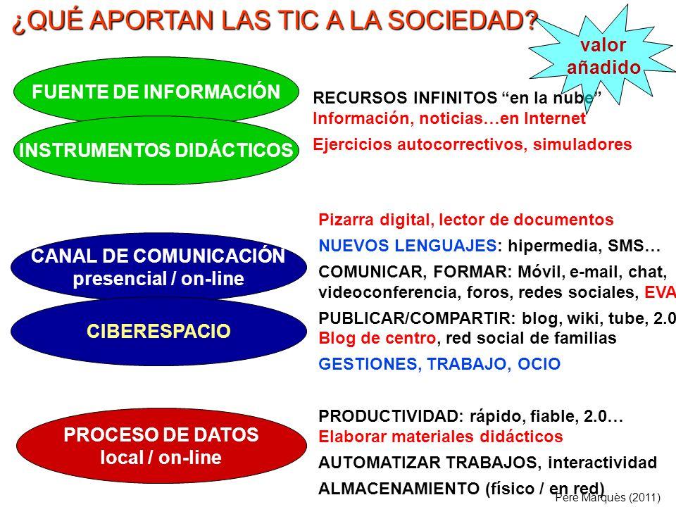 PROCESO DE DATOS local / on-line FUENTE DE INFORMACIÓN CANAL DE COMUNICACIÓN presencial / on-line RECURSOS INFINITOS en la nube Información, noticias…