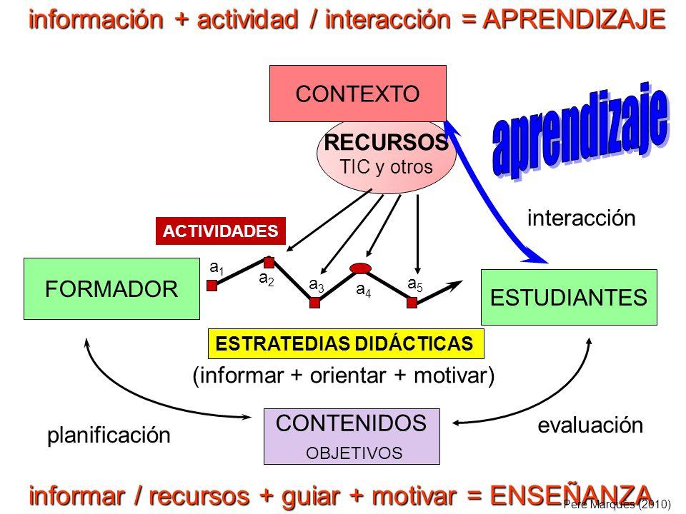 FORMADOR ESTUDIANTES CONTENIDOS OBJETIVOS RECURSOS TIC y otros (informar + orientar + motivar) evaluación interacción planificación CONTEXTO ACTIVIDAD