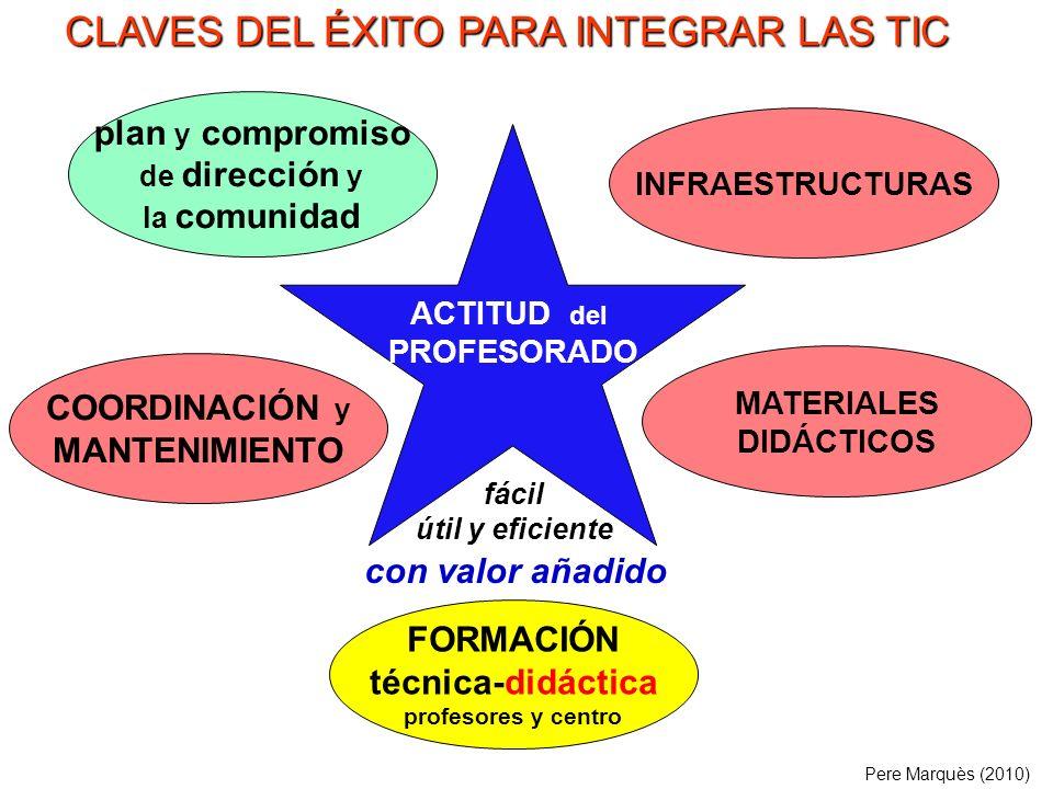 . ACTITUD del PROFESORADO COORDINACIÓN y MANTENIMIENTO INFRAESTRUCTURAS FORMACIÓN técnica-didáctica profesores y centro plan y compromiso de dirección