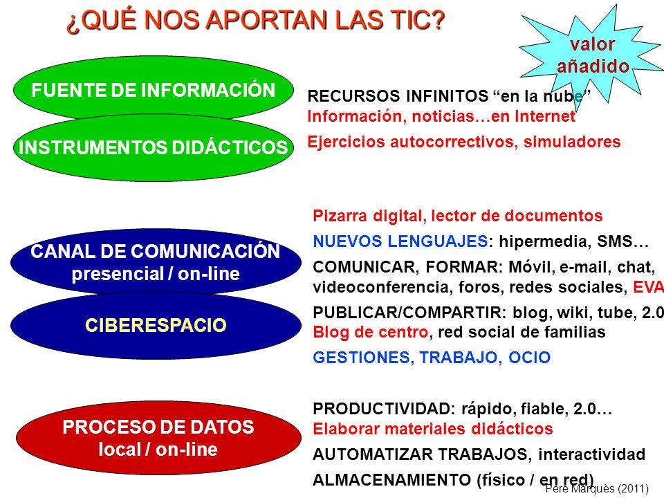 PROPUESTAS DIDÁCTICAS AULAS 2.0 (1) Trabajo individual del estudiante Blog personal, portafolio digital...
