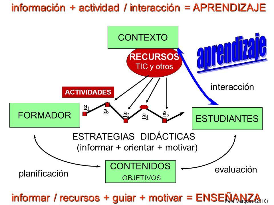 FORMADOR ESTUDIANTES CONTENIDOS OBJETIVOS RECURSOS TIC y otros ESTRATEGIAS DIDÁCTICAS (informar + orientar + motivar) evaluación interacción planificación CONTEXTO ACTIVIDADES a1a1 a5a5 a3a3 a2a2 a4a4 información + actividad / interacción = APRENDIZAJE informar / recursos + guiar + motivar = ENSEÑANZA Pere Marquès (2010)