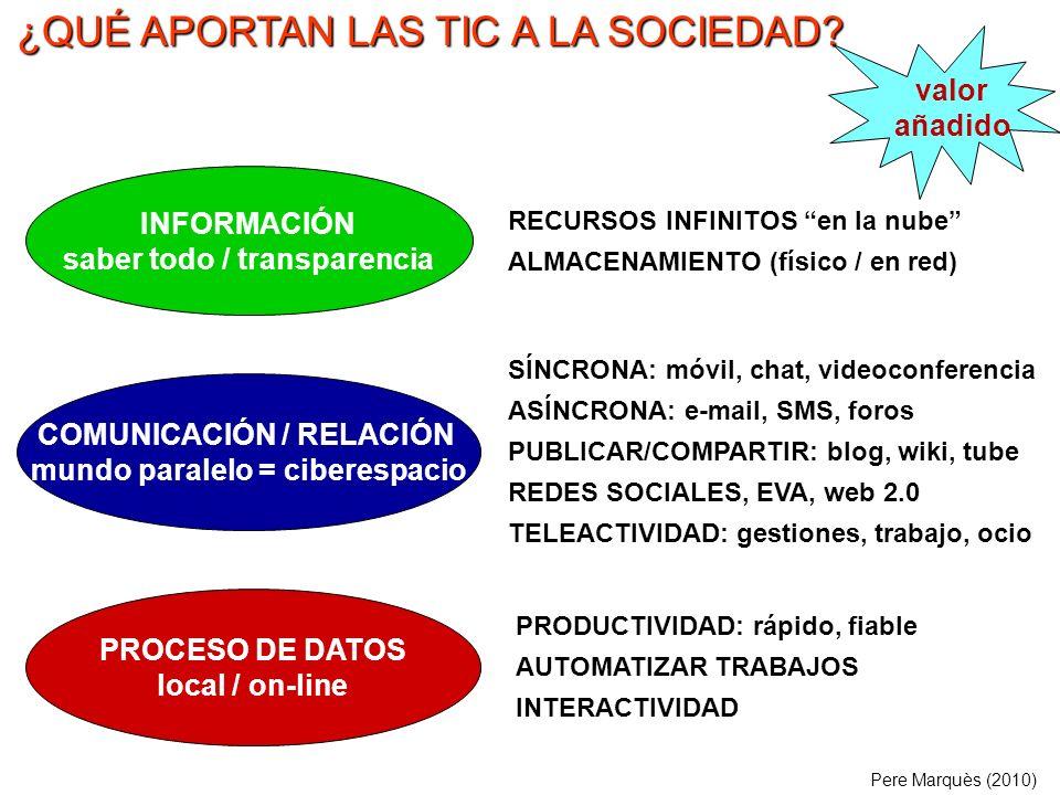 ¿QUÉ APORTAN LAS TIC A LA SOCIEDAD? PROCESO DE DATOS local / on-line INFORMACIÓN saber todo / transparencia COMUNICACIÓN / RELACIÓN mundo paralelo = c