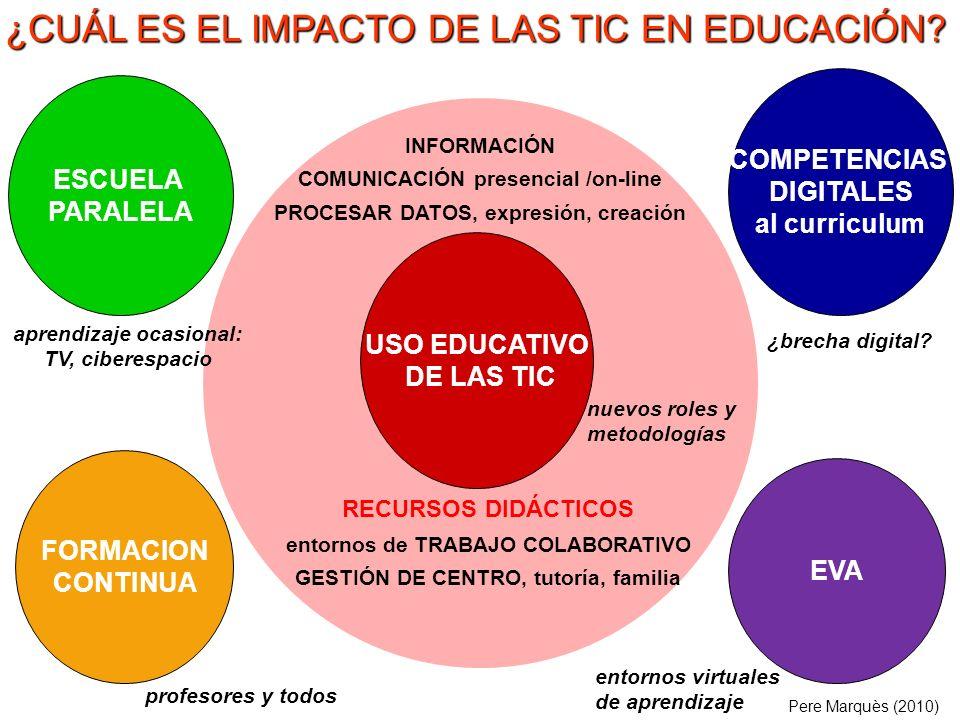 ¿CUÁL ES EL IMPACTO DE LAS TIC EN EDUCACIÓN.