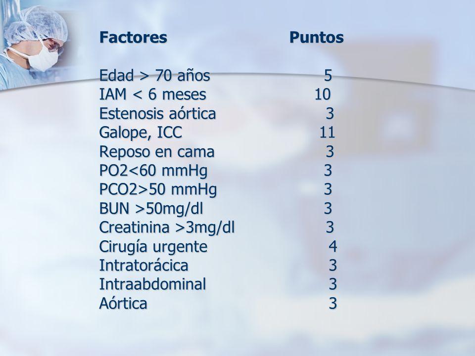FactoresPuntos Edad > 70 años 5 IAM < 6 meses 10 Estenosis aórtica 3 Galope, ICC 11 Reposo en cama 3 PO2<60 mmHg 3 PCO2>50 mmHg 3 BUN >50mg/dl 3 Creat