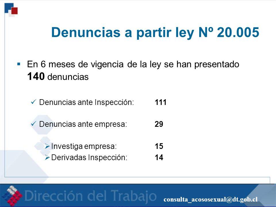 consulta_acososexual@dt.gob.cl Denuncias a partir ley Nº 20.005 En 6 meses de vigencia de la ley se han presentado 140 denuncias Denuncias ante Inspec