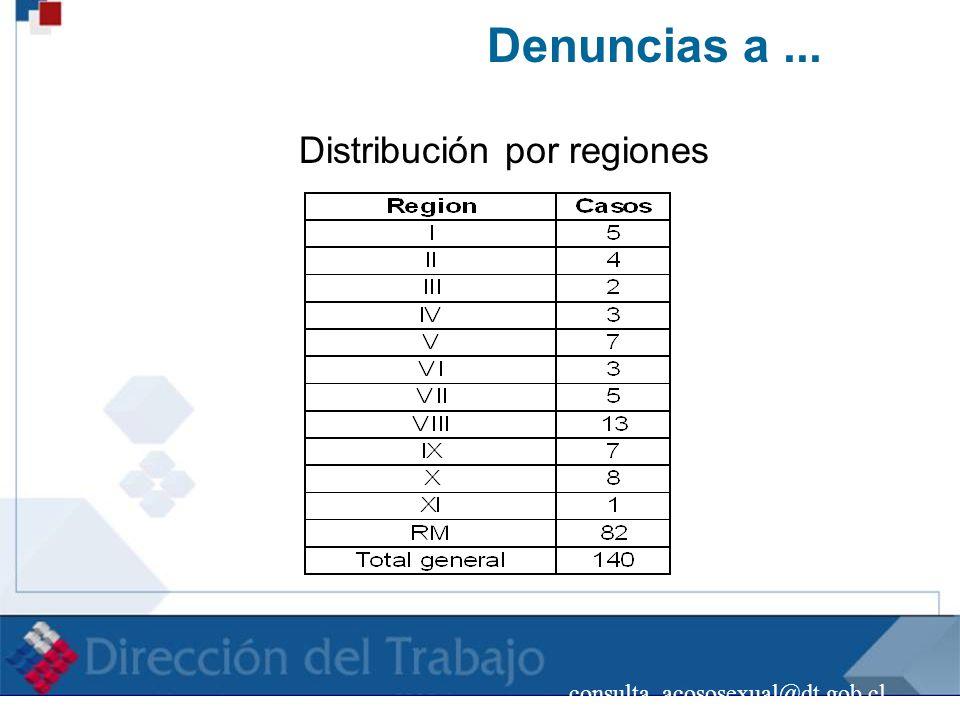 consulta_acososexual@dt.gob.cl Denuncias a... Distribución por regiones