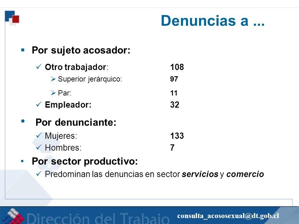 consulta_acososexual@dt.gob.cl Denuncias a... Por sujeto acosador: Otro trabajador: 108 Superior jerárquico:97 Par:11 Empleador:32 Por denunciante: Mu