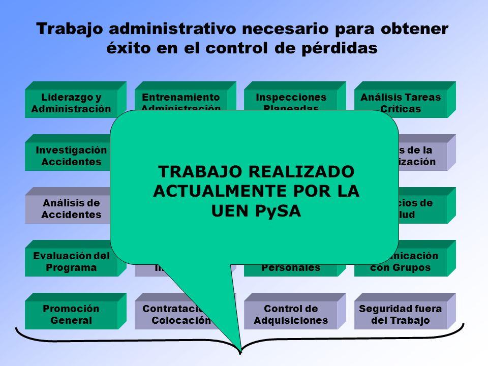 Liderazgo y Administración Inspecciones Planeadas Entrenamiento Administración Análisis Tareas Críticas Entrenamiento Trabajadores Comunicación Person