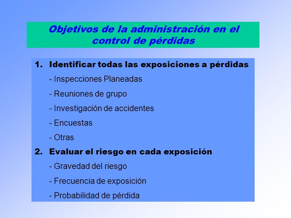 Objetivos de la administración en el control de pérdidas 3.Desarrollar un plan - Terminar el riesgo - Tratar el riesgo - Tolerar el riesgo - Transferir el riesgo 4.Implementar el plan 5.Monitorear, dirigir y controlar el programa