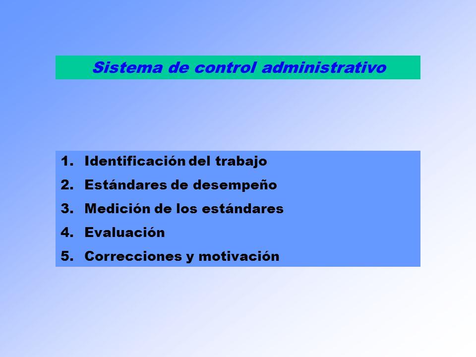 Sistema de control administrativo 1.Identificación del trabajo 2.Estándares de desempeño 3.Medición de los estándares 4.Evaluación 5.Correcciones y mo