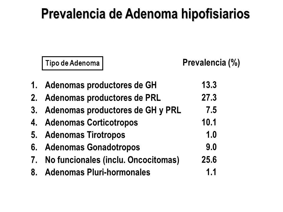 Prevalencia de Adenoma hipofisiarios 1.Adenomas productores de GH 2.Adenomas productores de PRL 3.Adenomas productores de GH y PRL 4.Adenomas Corticot