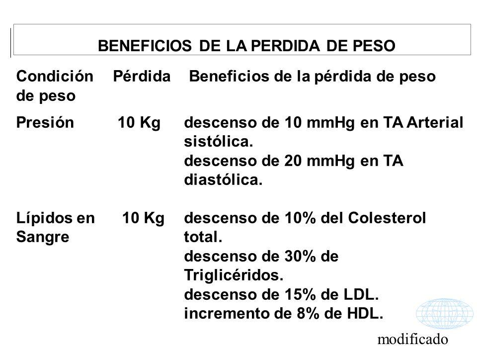Condición Pérdida Beneficios de la pérdida de peso de peso Presión 10 Kg descenso de 10 mmHg en TA Arterial sistólica. descenso de 20 mmHg en TA diast