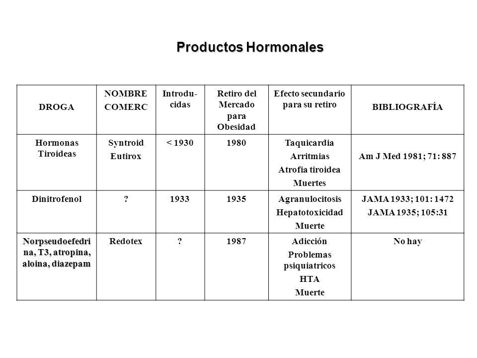 DROGA NOMBRE COMERC Introdu- cidas Retiro del Mercado para Obesidad Efecto secundario para su retiro BIBLIOGRAFÍA Hormonas Tiroideas Syntroid Eutirox