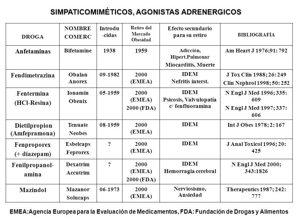 DROGA NOMBRE COMERC Introdu -cidas Retiro del Mercado Obesidad Efecto secundario para su retiro BIBLIOGRAFÍA Anfetaminas Bifetamine1938 1959 Adicción,