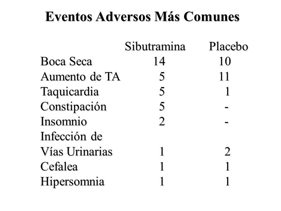 Eventos Adversos Más Comunes Eventos Adversos Más Comunes SibutraminaPlacebo Boca Seca14 10 Aumento de TA 5 11 Taquicardia 5 1 Constipación 5 - Insomn