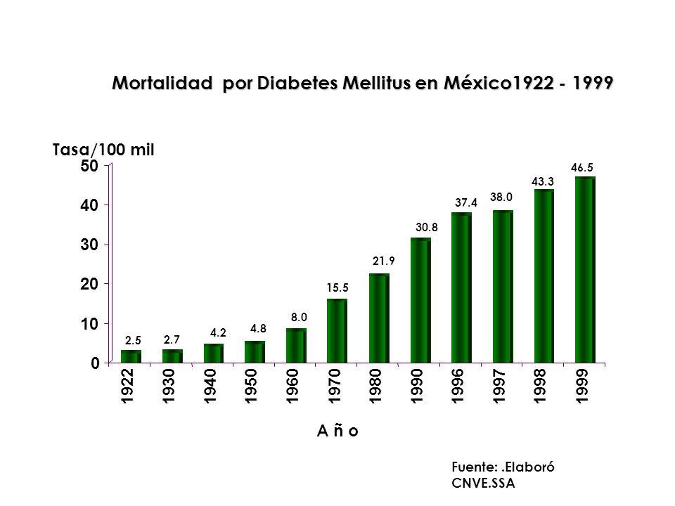 Mortalidad por Diabetes Mellitus en México1922 - 1999 Fuente:.Elaboró CNVE.SSA