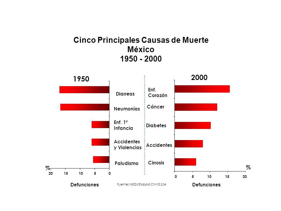 Fuente:INEGI/Elaboró CNVE.SSA 1950 2000 Defunciones % 05102015 Diarreas Neumonías Enf. 1ª Infancia Accidentes y Violencias Paludismo Diabetes Cáncer E