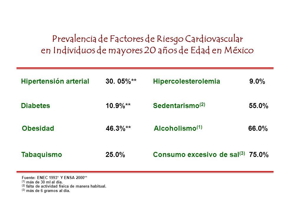 Prevalencia de Factores de Riesgo Cardiovascular en Individuos de mayores 20 años de Edad en México Fuente: ENEC 1993* Y ENSA 2000** (1) más de 30 ml