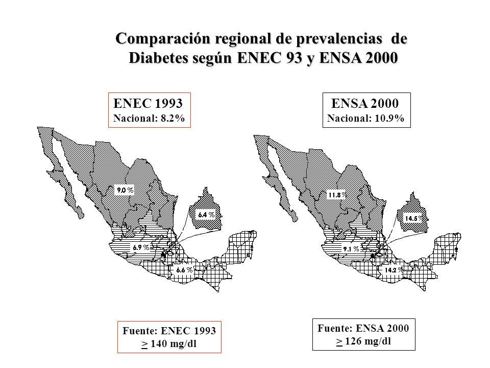 ENEC 1993 Nacional: 8.2% Comparación regional de prevalencias de Diabetes según ENEC 93 y ENSA 2000 Fuente: ENSA 2000 > 126 mg/dl Fuente: ENEC 1993 >