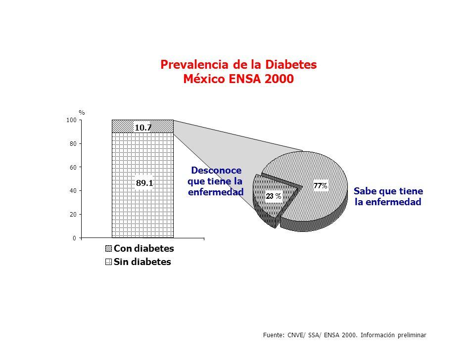 Prevalencia de la Diabetes México ENSA 2000 89.1 10.7 0 20 40 60 80 100 Con diabetes Sin diabetes % Desconoce que tiene la enfermedad Sabe que tiene l
