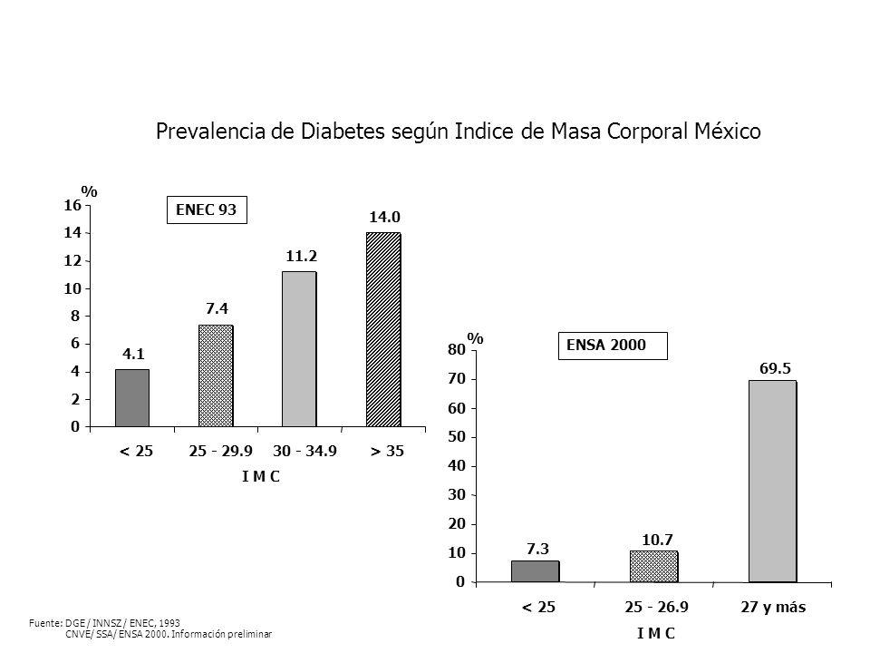 Prevalencia de Diabetes según Indice de Masa Corporal México 4.1 7.4 11.2 14.0 0 2 4 6 8 10 12 14 16 < 2525 - 29.930 - 34.9> 35 % I M C 7.3 10.7 69.5