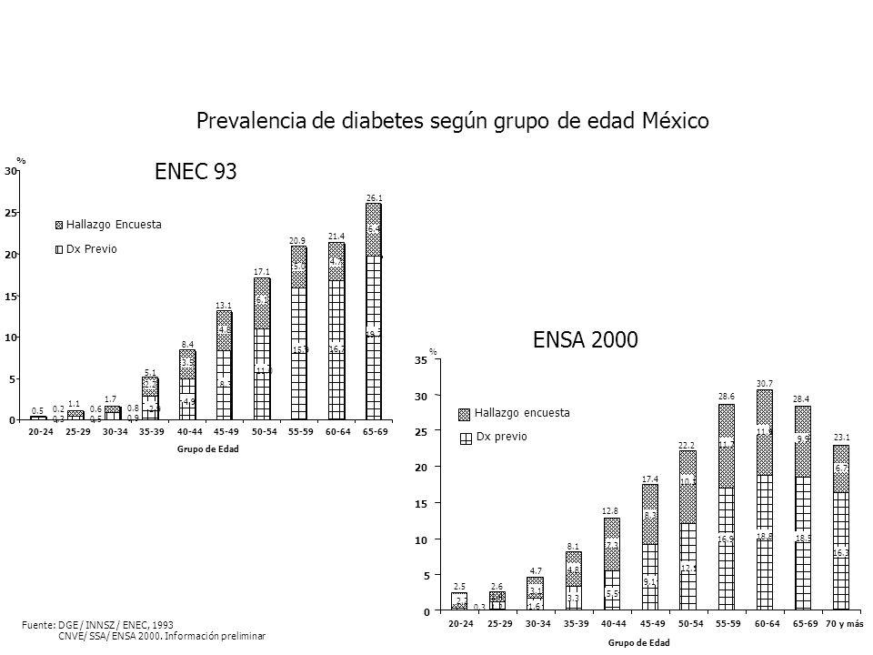 Prevalencia de diabetes según grupo de edad México 10 15 20 25 30 ENSA 2000 Fuente: DGE / INNSZ / ENEC, 1993 CNVE/ SSA/ ENSA 2000. Información prelimi