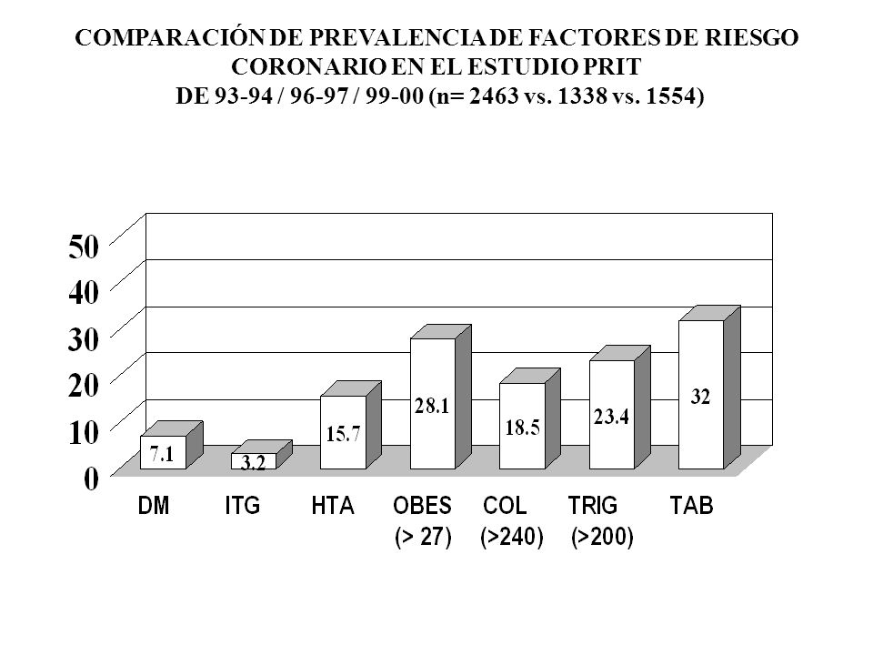 COMPARACIÓN DE PREVALENCIA DE FACTORES DE RIESGO CORONARIO EN EL ESTUDIO PRIT DE 93-94 / 96-97 / 99-00 (n= 2463 vs. 1338 vs. 1554) PORCENTAJE - - -