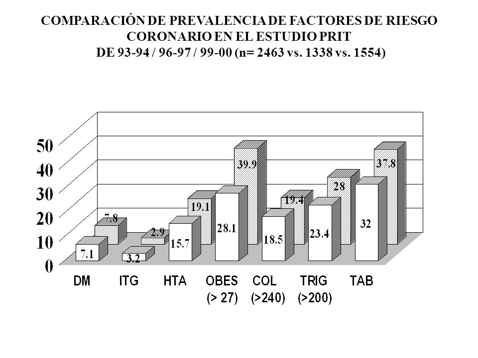 COMPARACIÓN DE PREVALENCIA DE FACTORES DE RIESGO CORONARIO EN EL ESTUDIO PRIT DE 93-94 / 96-97 / 99-00 (n= 2463 vs. 1338 vs. 1554) PORCENTAJE -- -