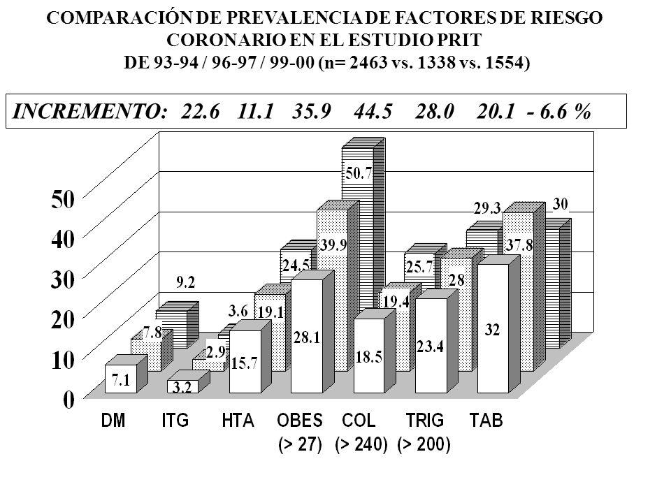 COMPARACIÓN DE PREVALENCIA DE FACTORES DE RIESGO CORONARIO EN EL ESTUDIO PRIT DE 93-94 / 96-97 / 99-00 (n= 2463 vs. 1338 vs. 1554) PORCENTAJE --- 96-9