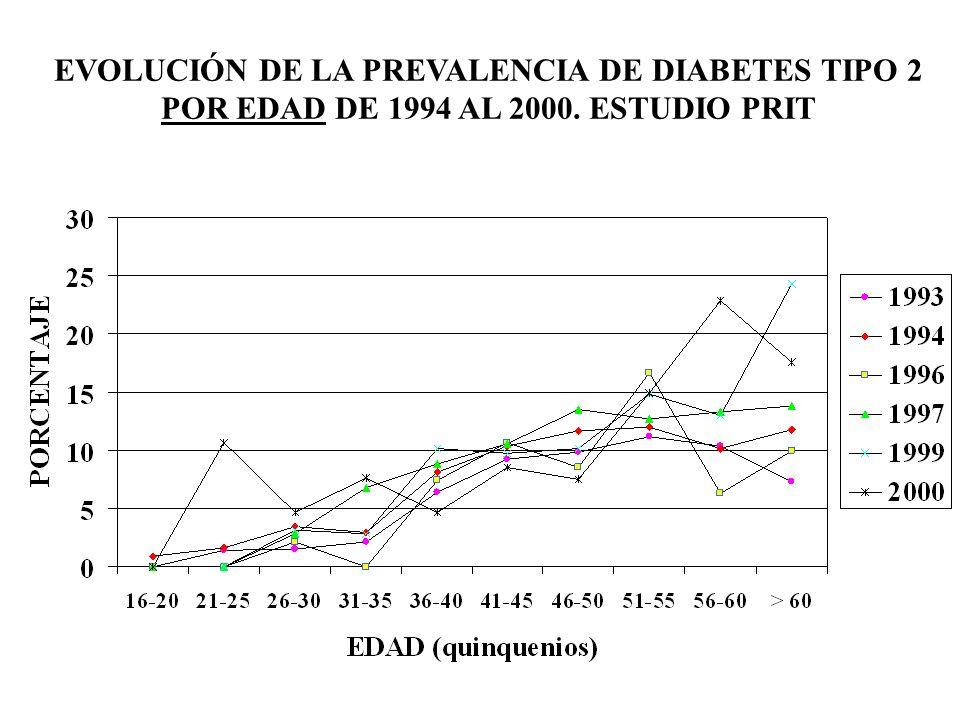 EVOLUCIÓN DE LA PREVALENCIA DE DIABETES TIPO 2 POR EDAD DE 1994 AL 2000. ESTUDIO PRIT