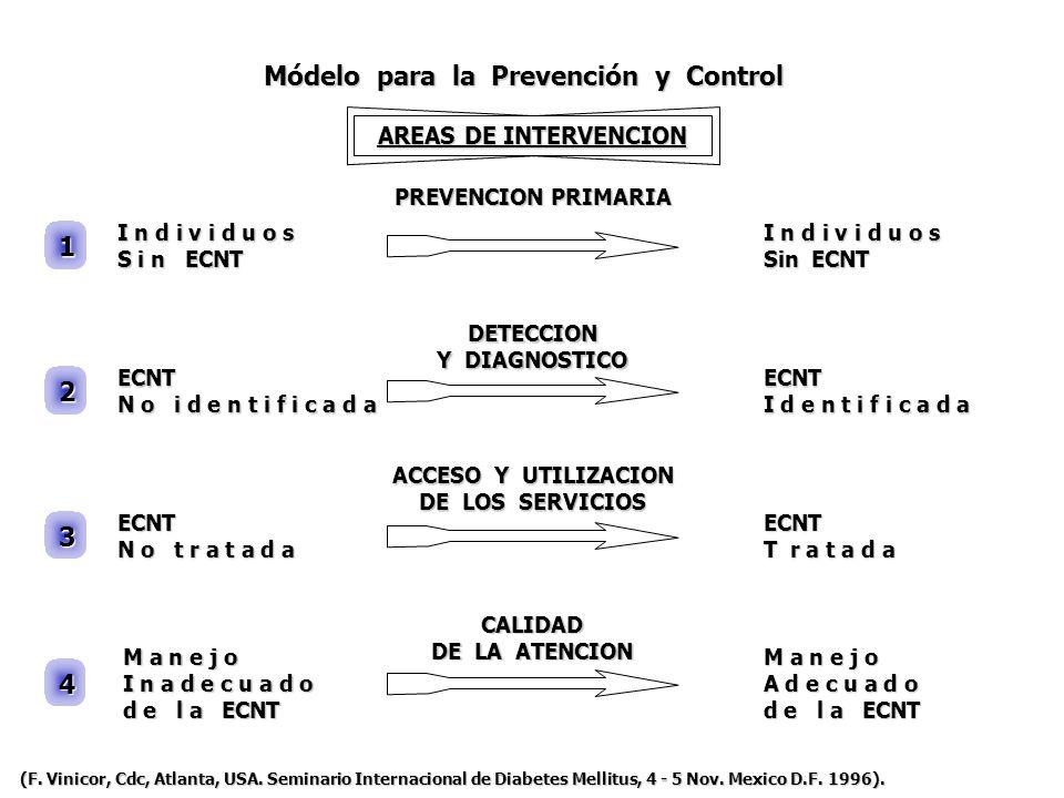 Módelo para la Prevención y Control I n d i v i d u o s S i n ECNT ECNT N o i d e n t i f i c a d a ECNT N o t r a t a d a M a n e j o I n a d e c u a