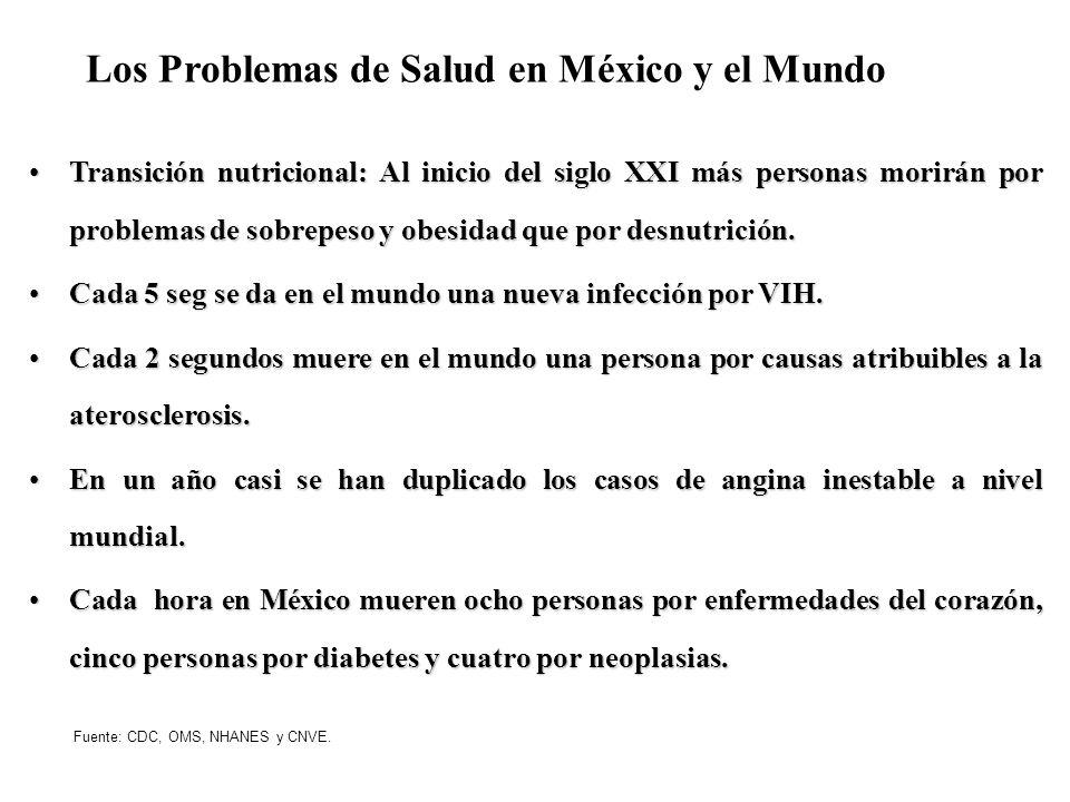 Los Problemas de Salud en México y el Mundo Transición nutricional: Al inicio del siglo XXI más personas morirán por problemas de sobrepeso y obesidad