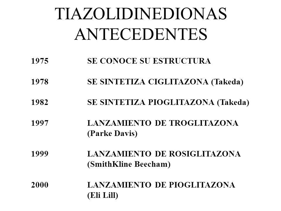 TIAZOLIDINEDIONAS ANTECEDENTES 1975SE CONOCE SU ESTRUCTURA 1978SE SINTETIZA CIGLITAZONA (Takeda) 1982SE SINTETIZA PIOGLITAZONA (Takeda) 1997LANZAMIENT
