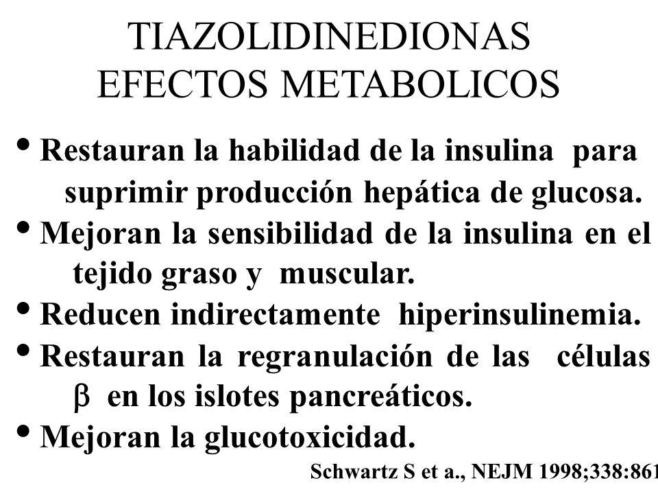 TIAZOLIDINEDIONAS EFECTOS METABOLICOS Restauran la habilidad de la insulina para suprimir producción hepática de glucosa. Mejoran la sensibilidad de l