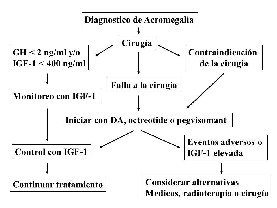 Diagnostico de Acromegalia Cirugía GH < 2 ng/ml y/o IGF-1 < 400 ng/ml Monitoreo con IGF-1 Control con IGF-1 Contraindicación de la cirugía Falla a la