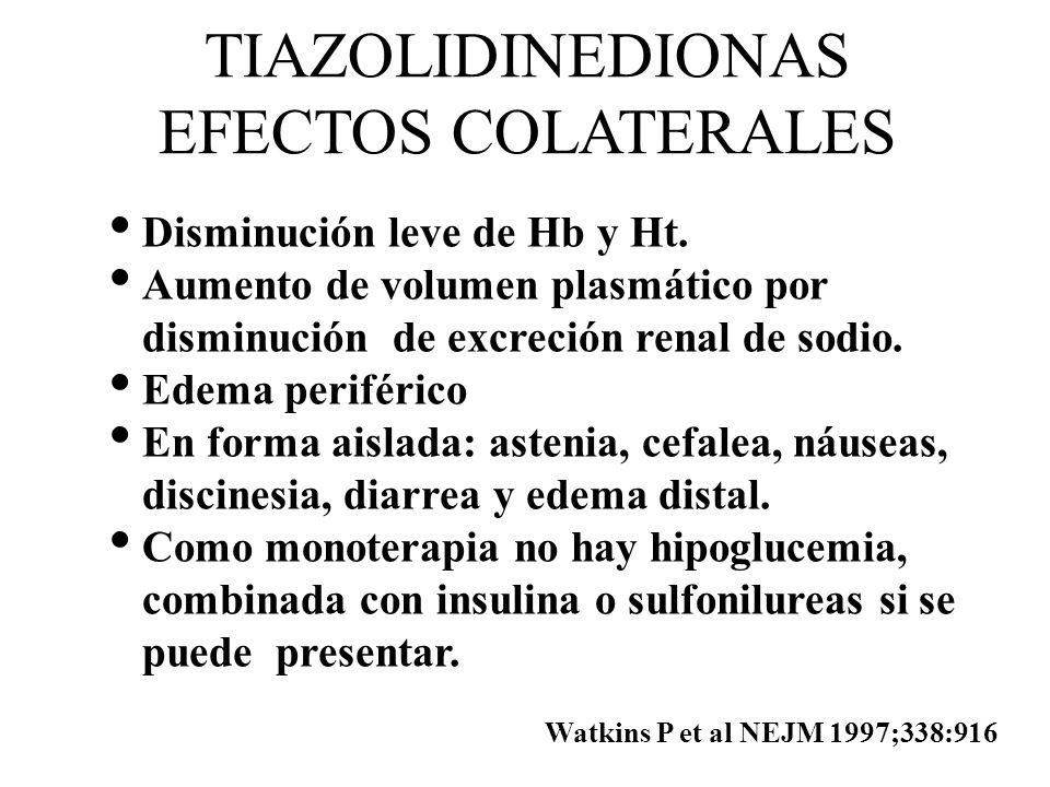 TIAZOLIDINEDIONAS EFECTOS COLATERALES Disminución leve de Hb y Ht. Aumento de volumen plasmático por disminución de excreción renal de sodio. Edema pe