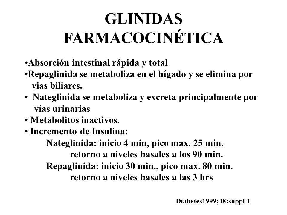 GLINIDAS FARMACOCINÉTICA Absorción intestinal rápida y total Repaglinida se metaboliza en el hígado y se elimina por vias biliares. Nateglinida se met