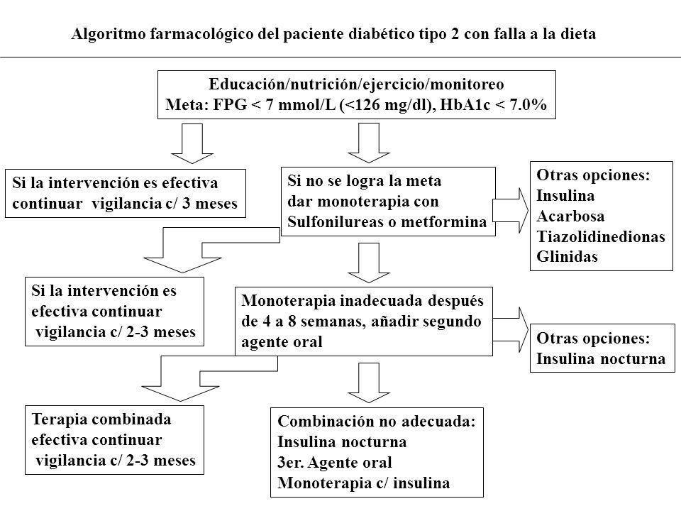 Algoritmo farmacológico del paciente diabético tipo 2 con falla a la dieta Educación/nutrición/ejercicio/monitoreo Meta: FPG < 7 mmol/L (<126 mg/dl),