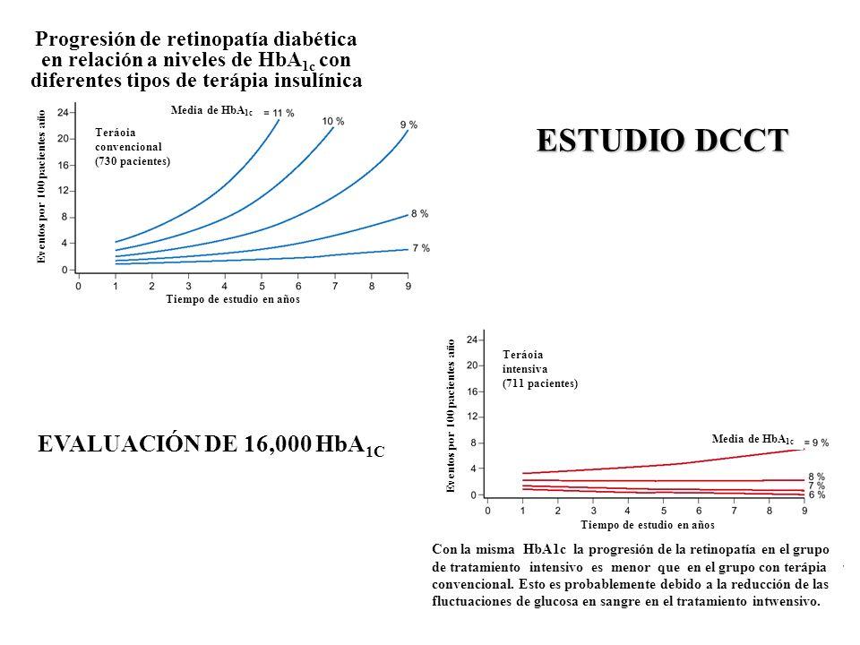 Progresión de retinopatía diabética en relación a niveles de HbA 1c con diferentes tipos de terápia insulínica Eventos por 100 pacientes año Tiempo de