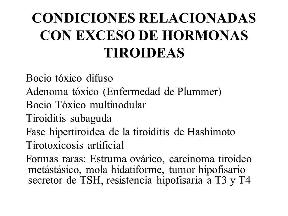 CONDICIONES RELACIONADAS CON EXCESO DE HORMONAS TIROIDEAS Bocio tóxico difuso Adenoma tóxico (Enfermedad de Plummer) Bocio Tóxico multinodular Tiroidi