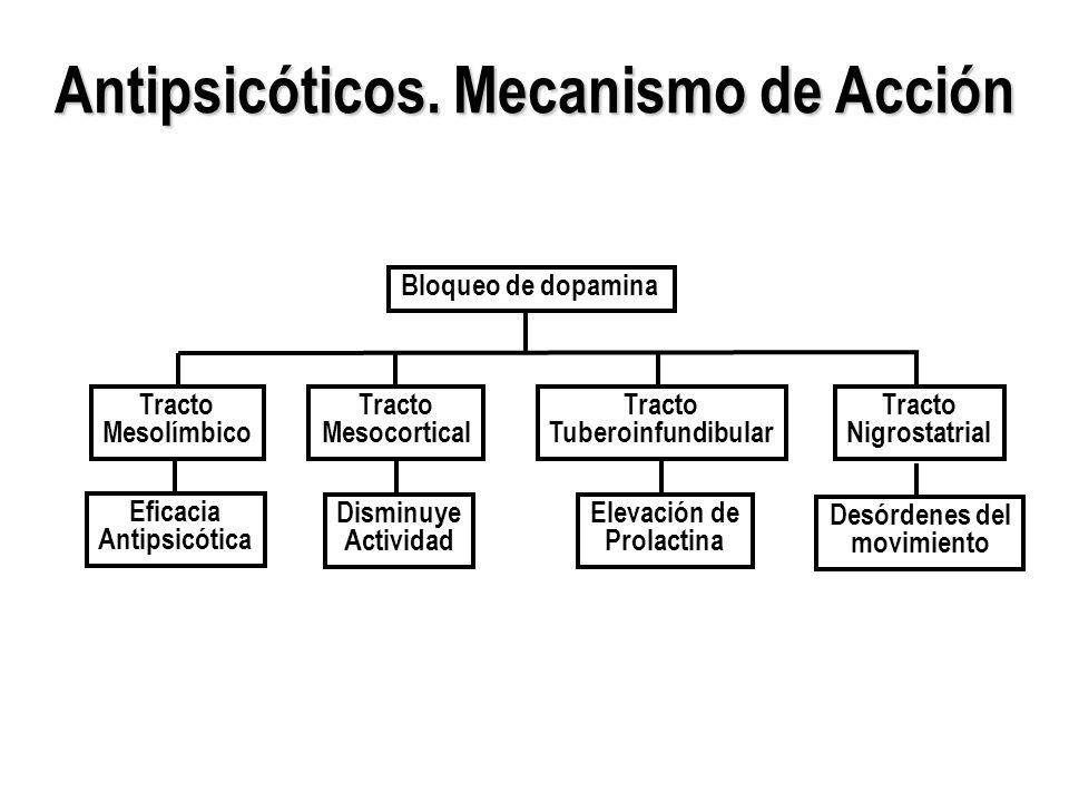 Antipsicóticos. Mecanismo de Acción Bloqueo de dopamina Tracto Nigrostatrial Desórdenes del movimiento Tracto Mesolímbico Eficacia Antipsicótica Tract