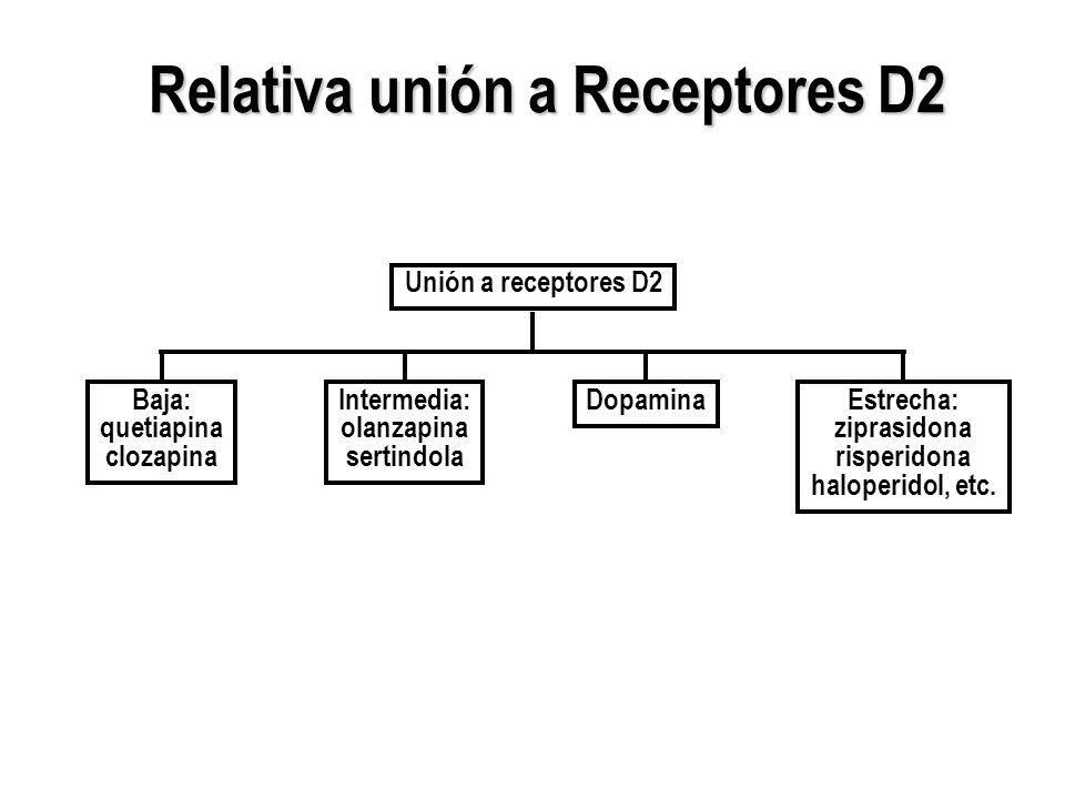 Relativa unión a Receptores D2 Relativa unión a Receptores D2 Unión a receptores D2 Estrecha: ziprasidona risperidona haloperidol, etc. Baja: quetiapi