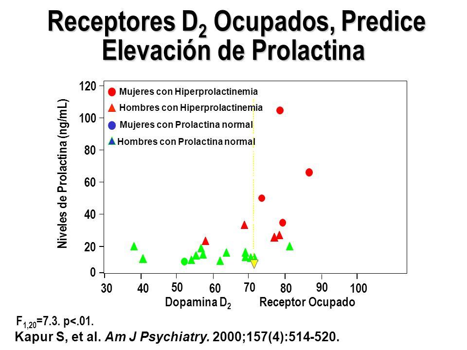 F 1,20 =7.3. p<.01. 3040 50 60 70 80 90 100 Dopamina D 2 Receptor Ocupado 0 20 40 60 80 100 120 Niveles de Prolactina (ng/mL) Receptores D 2 Ocupados,