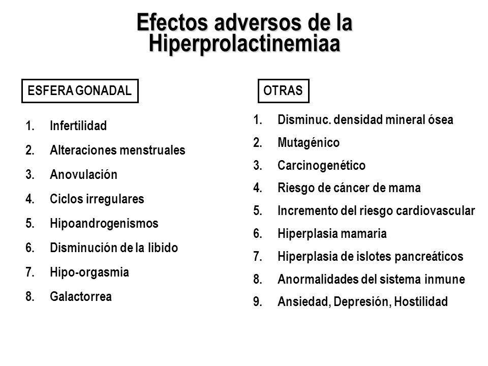 Efectos adversos de la Hiperprolactinemiaa 1.Infertilidad 2.Alteraciones menstruales 3.Anovulación 4.Ciclos irregulares 5.Hipoandrogenismos 6.Disminuc