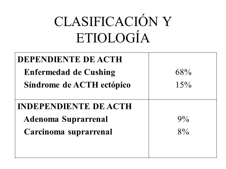 CLASIFICACIÓN Y ETIOLOGÍA DEPENDIENTE DE ACTH Enfermedad de Cushing Síndrome de ACTH ectópico 68% 15% INDEPENDIENTE DE ACTH Adenoma Suprarrenal Carcin