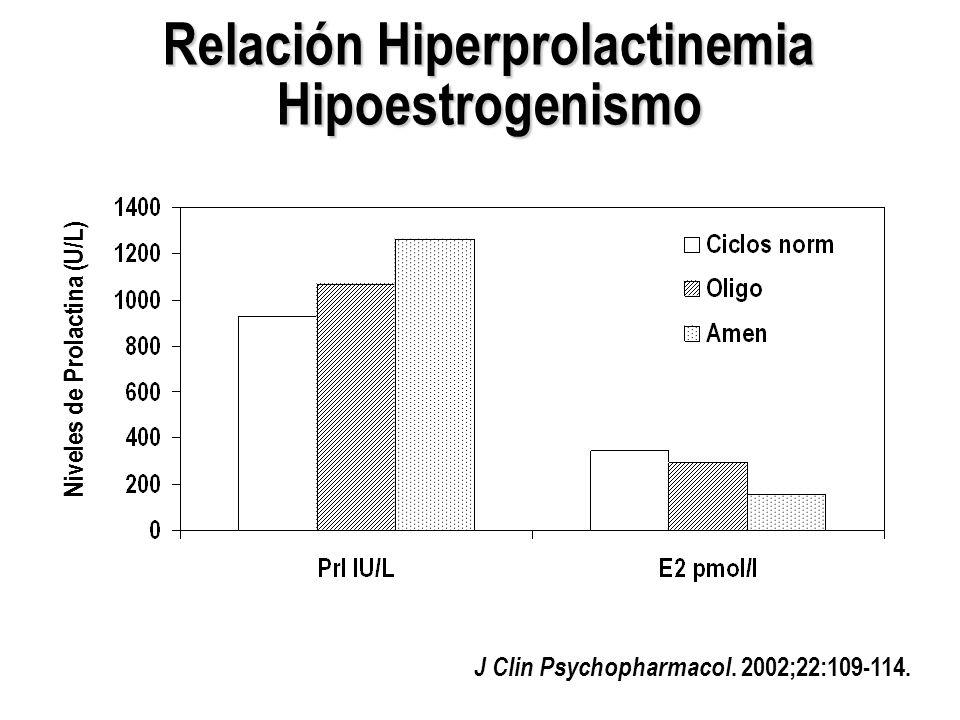 Relación Hiperprolactinemia Hipoestrogenismo Niveles de Prolactina (U/L) J Clin Psychopharmacol. 2002;22:109-114.