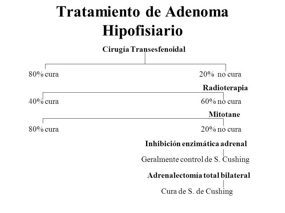Tratamiento de Adenoma Hipofisiario Cirugía Transesfenoidal 80% cura 20% no cura Radioterapia 40% cura 60% no cura Mitotane 80% cura 20% no cura Inhib