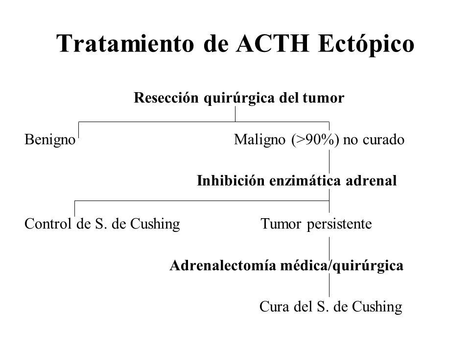 Tratamiento de ACTH Ectópico Resección quirúrgica del tumor Benigno Maligno (>90%) no curado Inhibición enzimática adrenal Control de S. de Cushing Tu